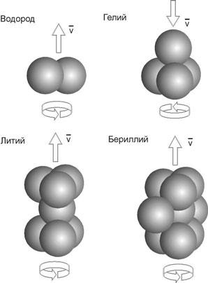 ...элементов основана на их свойствах и свойствах их ... химических элементов оригинальную пространственную схему.